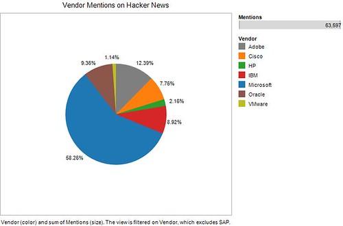 Vendor Mentions on Hacker News