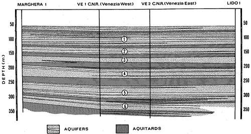 Venice Hydrostratigraphy