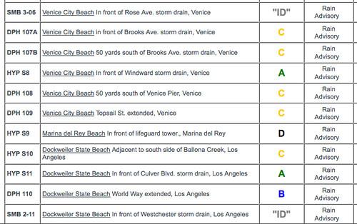 Beach Grade Report Venice