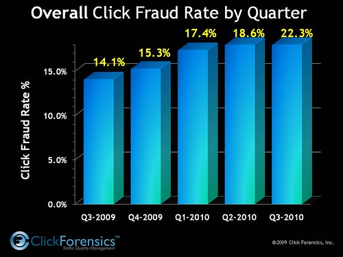 click fraud data q3 2010