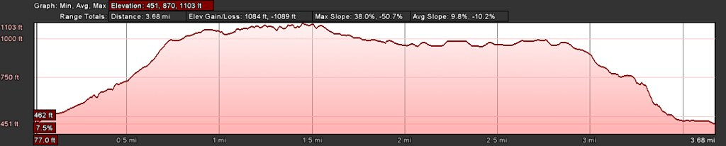 Hellman Wilderness Park Loop elevation profile