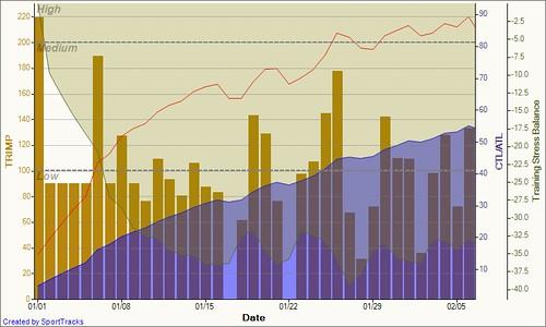 Training Load 2011-02-07