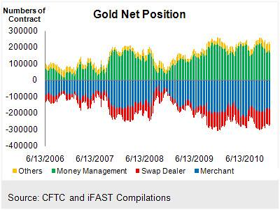 Gold Net Position