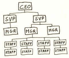 企業の組織図
