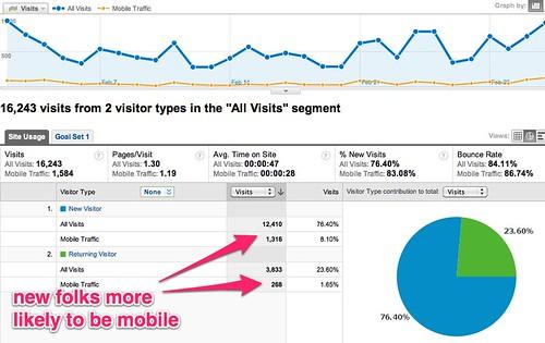 New vs. Returning - Google Analytics
