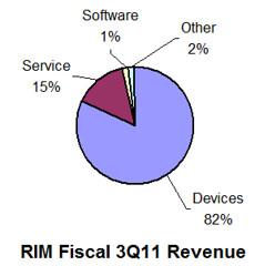 RIM fiscal 3Q11 revenue