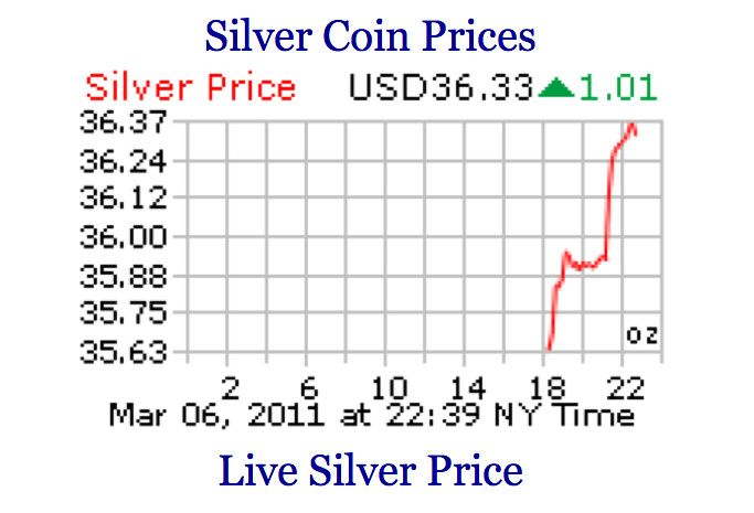 Silver Price Exlodes Past $36 Per Ounce