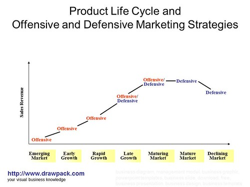 The+product+life+cycle+diagram