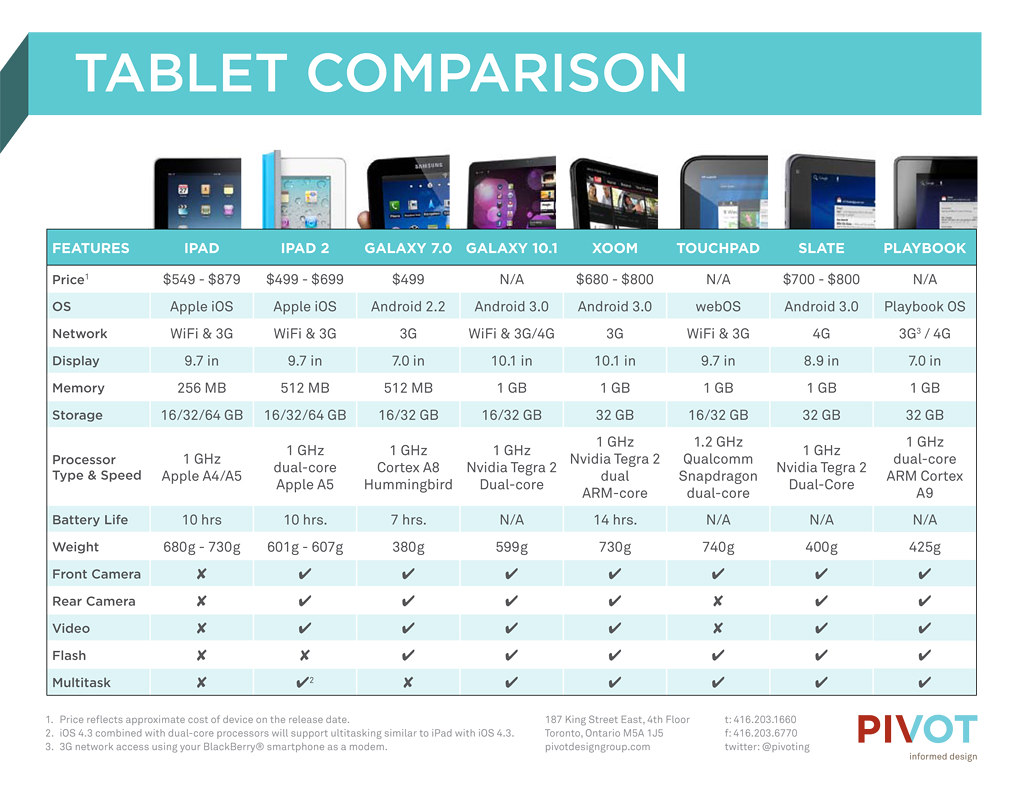 Pivot-tablet-comparison