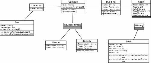 App class diagram draft iphone application development ccuart