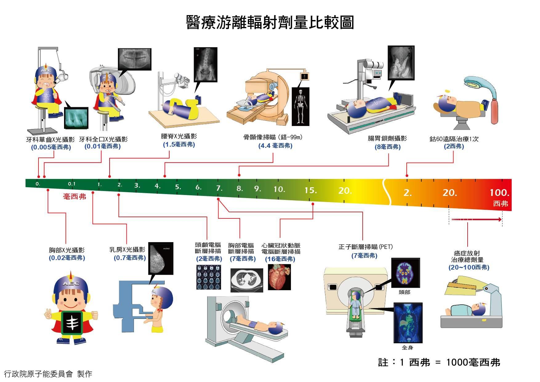 醫療輻射.jpg