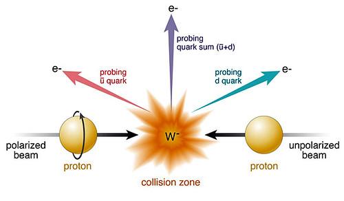 Medida basada en bosones W
