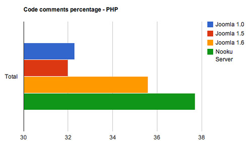 Code comments percentage - PHP