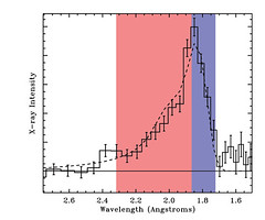 Spectral line observed by XMM-Newton from a neutron star