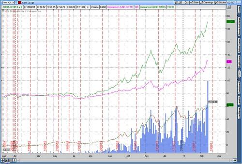 2011-02-12-TOS_CHARTS_