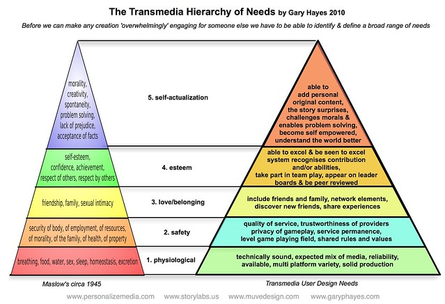 The Transmedia Heirarcy of Needs