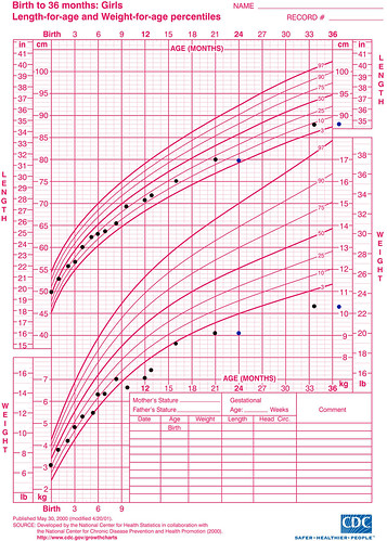 Weight Chart For Females By Age And Height 2011 .