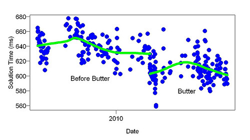 Arithmetic and Butter