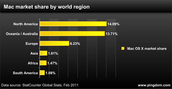 Mac market share by world region