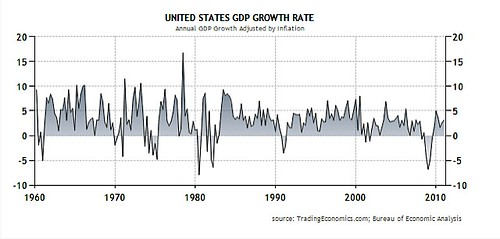 us-growth-rate