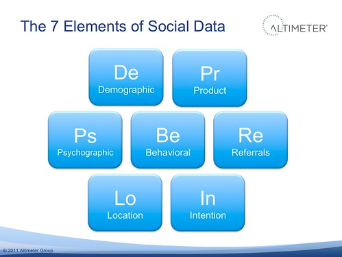 The 7 Elements of Social Data