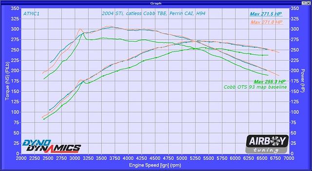 2004 STi Catless TBE Perrin CAI H94