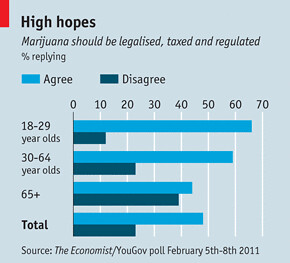 Economist Poll