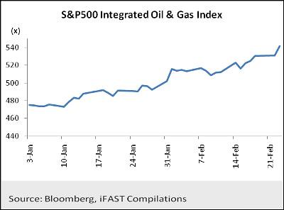 S&P 500 Integrated Oil & Gas Index