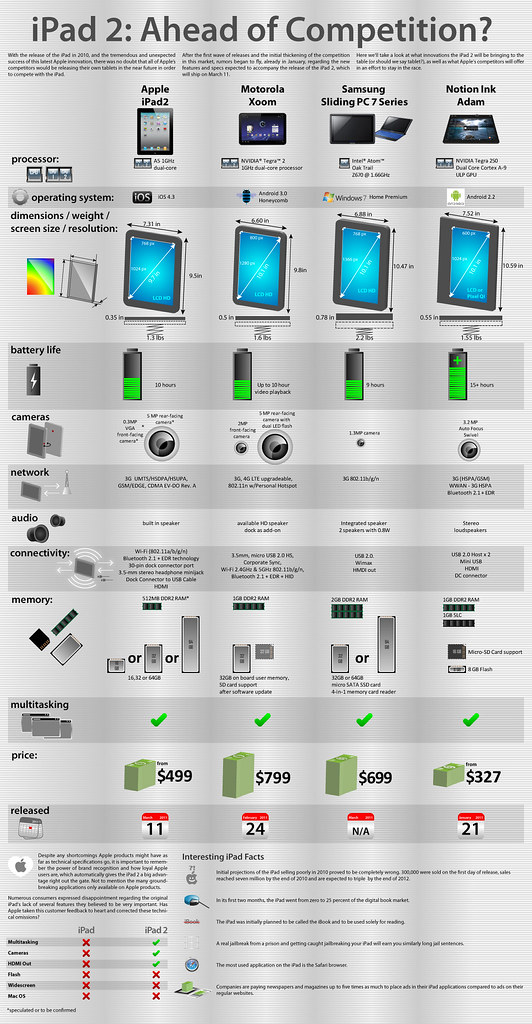 Is the iPad 2 ahead of the competition? [infographic]