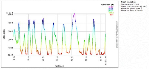 Elevation profile - USGS NED Database