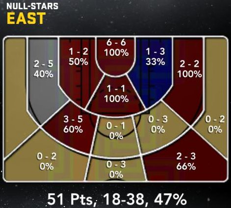 east-shooting-zones