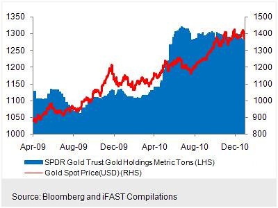 The SPDR Gold Trust (The World's Largest Gold-Backed ETF)