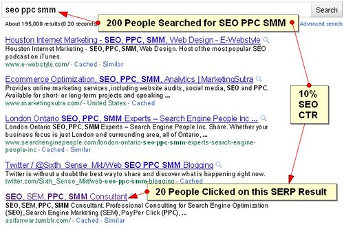 Calculating SEO Click-through Rate (CTR)