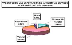 Crecieron las exportaciones de varietales