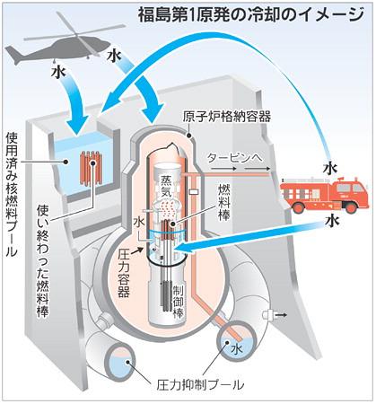 Fukushima Dai-ichi nuclear plant