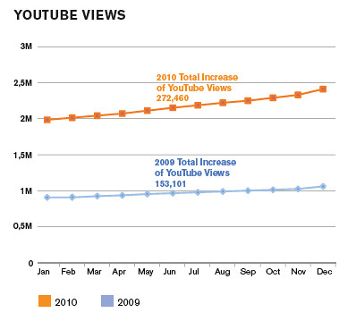WITNESS YouTube channel views 2010