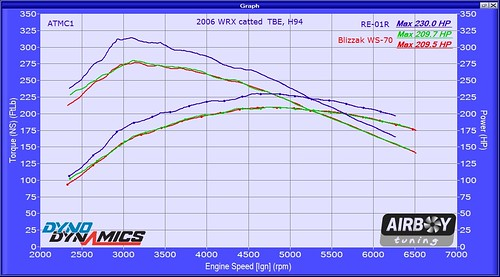 2006 WRX catted TBE H94 snow tire compare HP