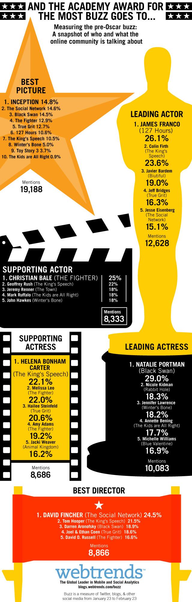 Oscar-Buzz_Final