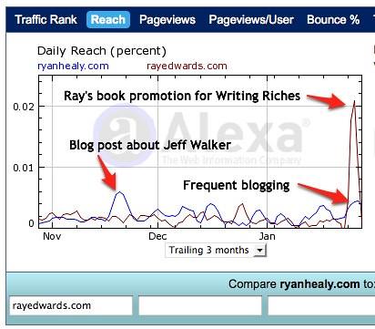 Alexa RyanHealy.com vs. RayEdwards.com