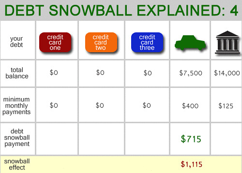 another budgeting source - The Debt Snowball Explained