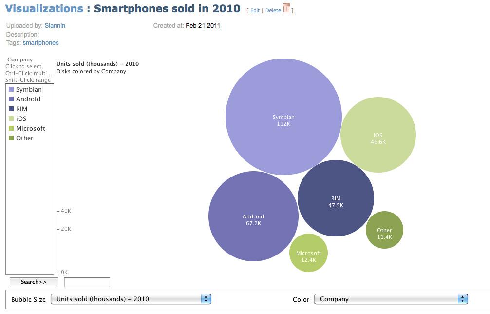Smartphones sold in 2010