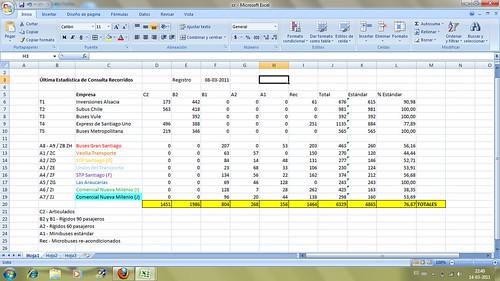 Última Estadística de Consulta Recorridos