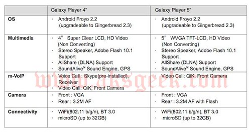 Samsung Galaxy Player 4 and 5 Features