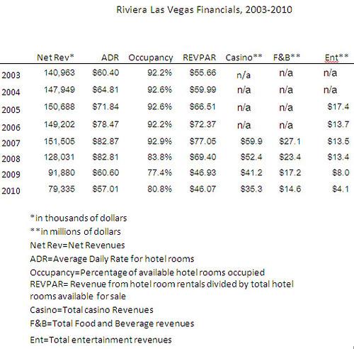 riv_finance