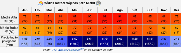 temperaturas de miami