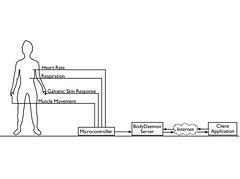 BodyDaemon: system diagram