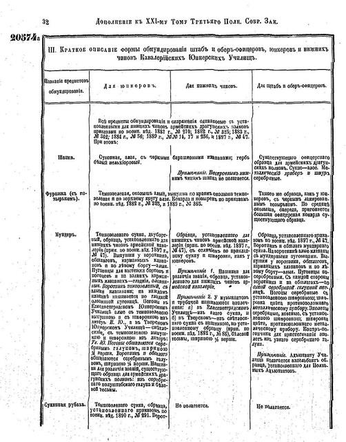 Форма юнкерских училищ РИА (1901) 5