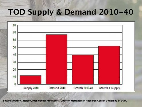 transit-oriented development supply and demand (by: Arthur C. Nelson via New Urban Network)