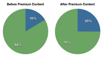 Premium Content: Engaged Subscriber Open Rate