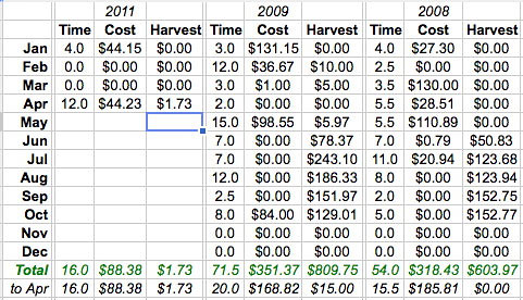 Our Garden Costs (through April 2011)